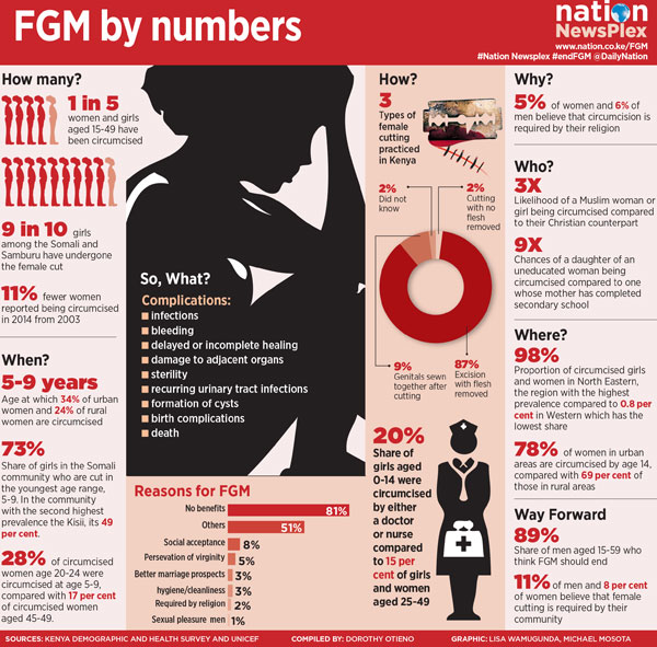 FGM+by+Numbers in Kenya